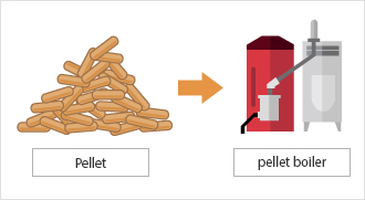 This image shows what a pellet boiler and wood pellets look like. By implementing such forest biomass energy project, greenhouse gas emissions can be reduced.