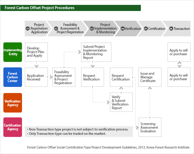 (Forest Carbon Offset Business Procedures) / (Forest Carbon Offset Social Contribution Type Project Design Guidelines, 2013, Forest Research Institute)