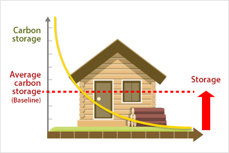 Carbon Uptake levels are increased through Wood Product Utilization Projects.